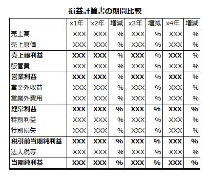 損益計算書の期間比較