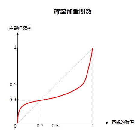 確率加重関数